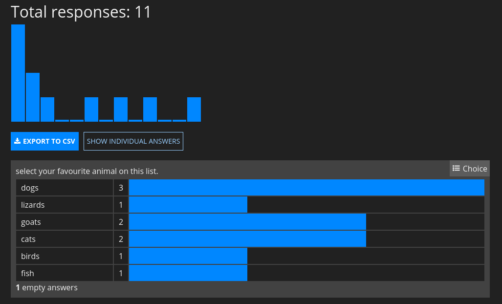 Screenshot showing the summary view of responses to a survey